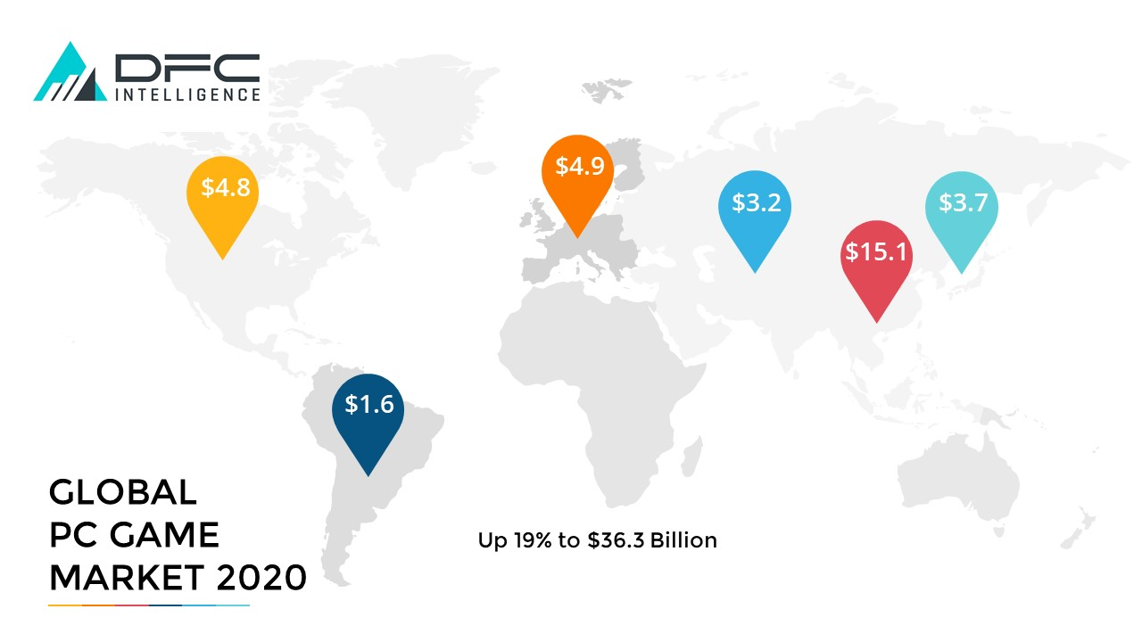 Global PC Game Market 2020