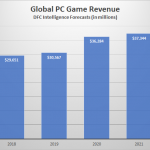 PC Game Sales