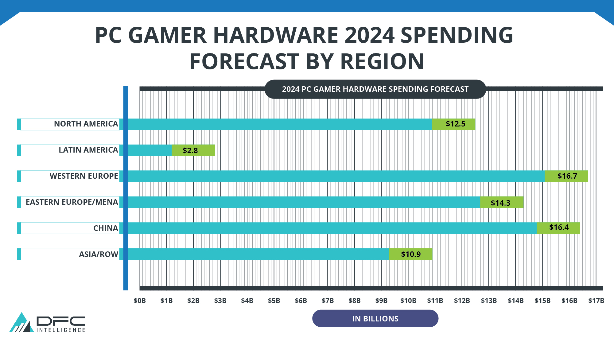 PC Gamer Hardware Spending 2024 by Region