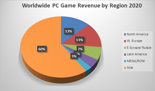 Western Game Companies Lead Record Growth In PC Games