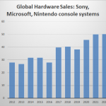 Console Hardware Forecast