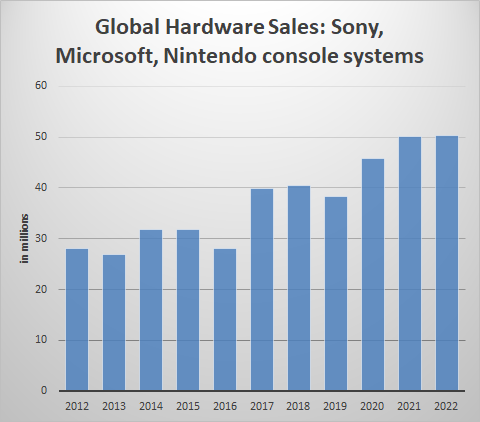 Console Game Sales Forecasted to Set Record Even With Shortages