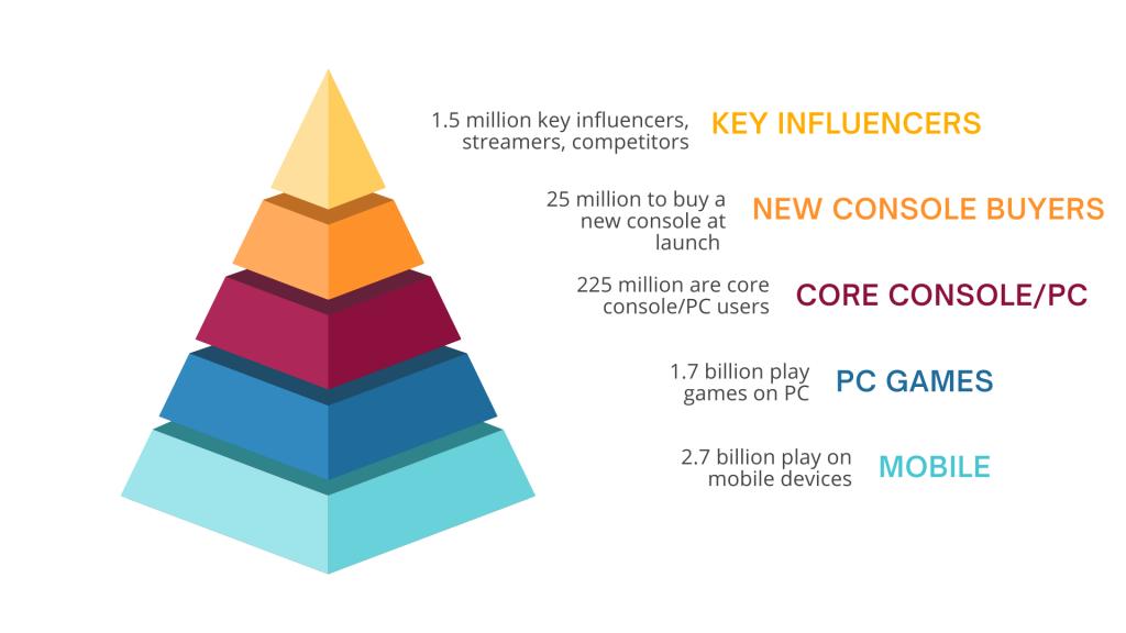 Video Game Market Segmentation