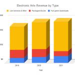 Electronic Arts Revenue