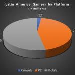 Latin America Gamers