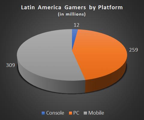 Latin American Market May be Key to Microsoft Xbox Success
