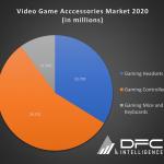 Video Game Accessories Market